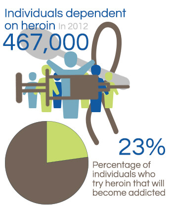 heroin abuse stats
