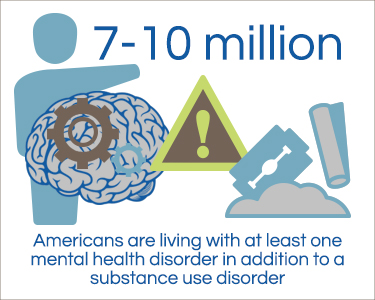 mental illness and substance abuse