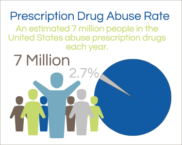 prescription drug abuse rate