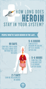 Infographic detailing how long heroin stays in your systems based on when you took it